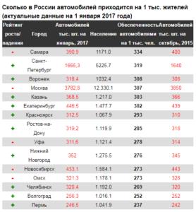 Количество автомобилей в России, 2017